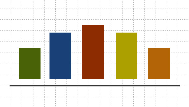 Bar Graph in green, blue, red, yellow and organge