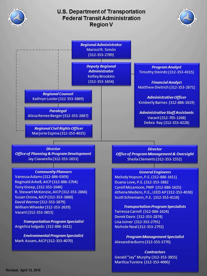 Region V Organizational Chart