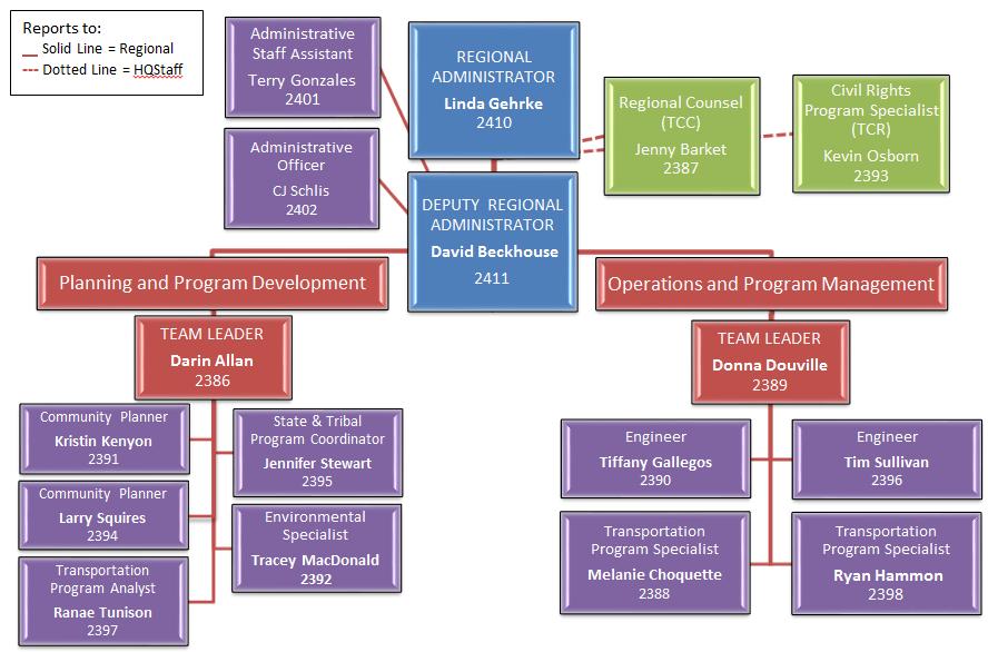 Region 8 Org Chart