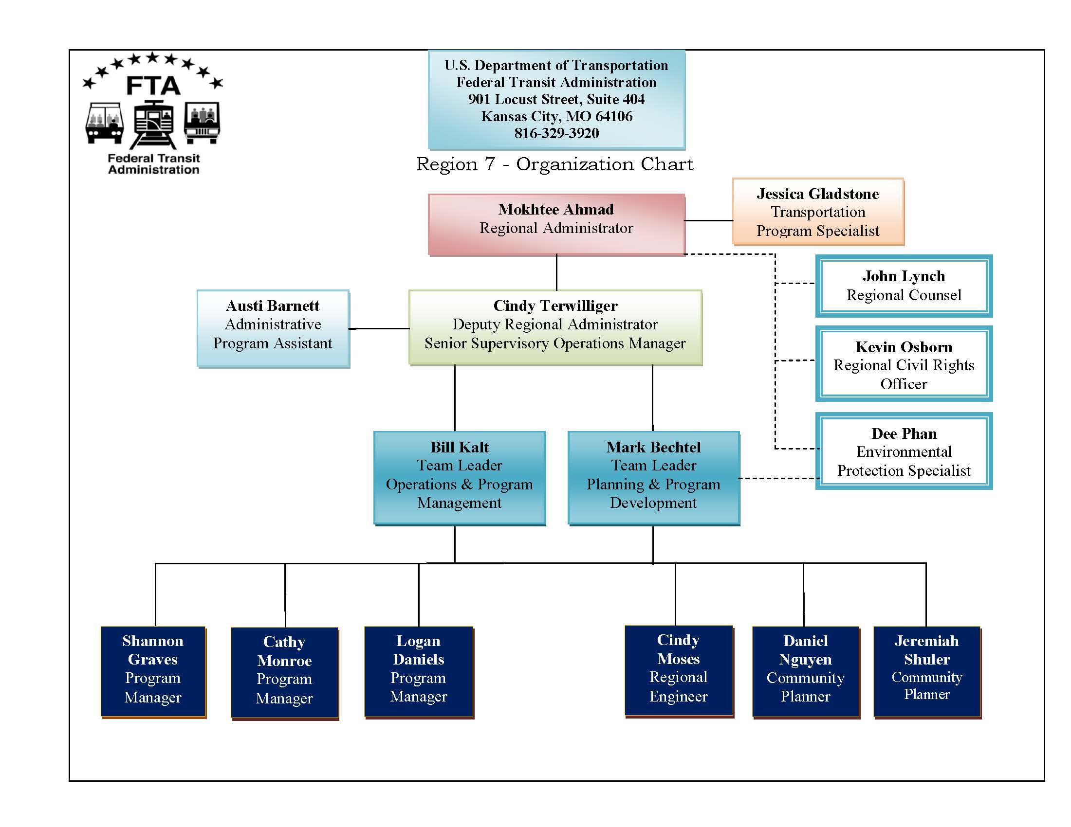Region 7 Org Chart