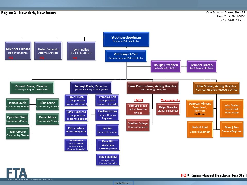 TRO2 Org Chart