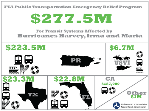 Emergency Relief Program | Federal Transit Administration