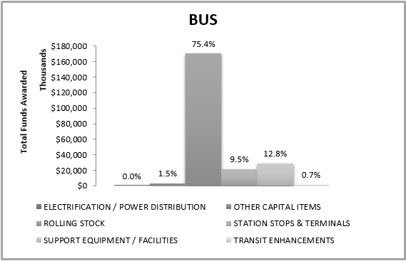 Bus total funds awarded graph