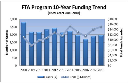 FTA Program Funding Trend from Fiscal Years 2007 to 2018