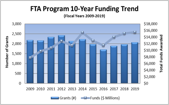 FTA Program Funding Trend from Fiscal Years 2009 to 2019