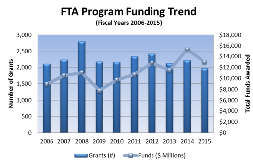 FTA Program Funding Trend from Fiscal Years 2006 to 2015