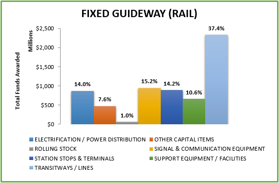 Fixed guideway rail total funds awarded graph