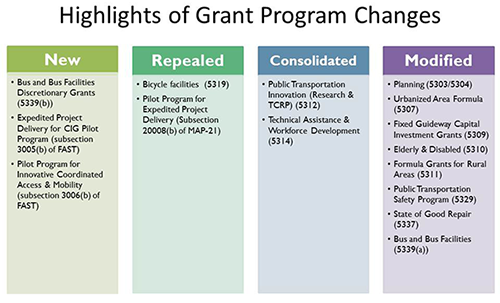 Highlights of Grant Program Changes