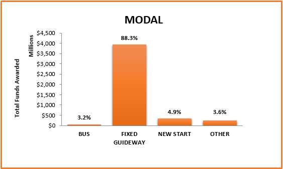 Modal total funds awarded graph