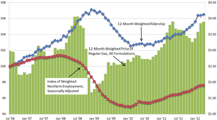 Transit Ridership Versus Average Gas Price And Employment